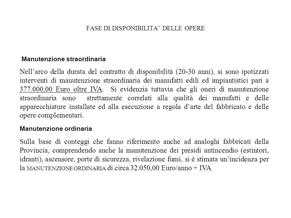 FASE DI DISPONIBILITA' DELLE OPERE