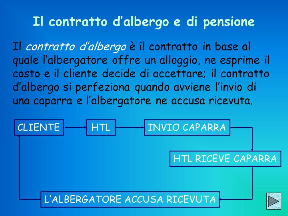 Il contratto d'albergo e di pensione