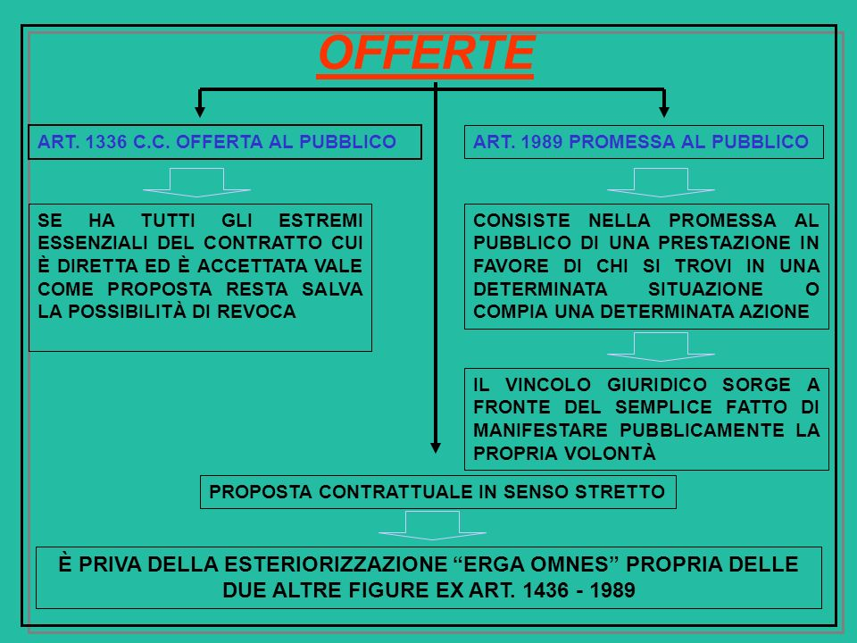OFFERTE ART. 1336 C.C. OFFERTA AL PUBBLICO. ART. 1989 PROMESSA AL PUBBLICO.