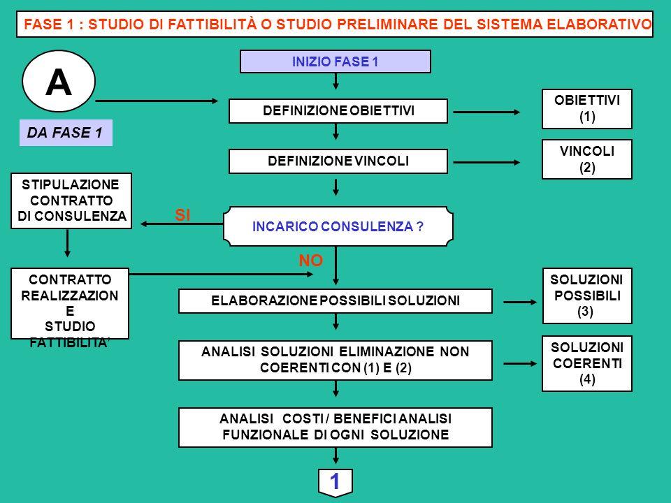 FASE 1 : STUDIO DI FATTIBILITÀ O STUDIO PRELIMINARE DEL SISTEMA ELABORATIVO