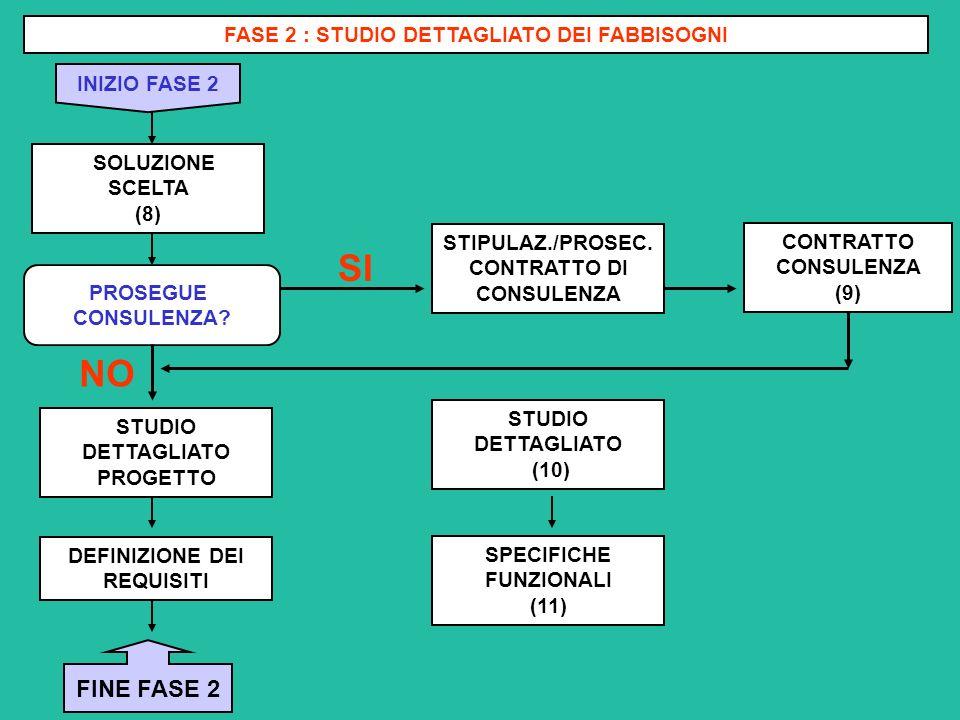 SI NO FINE FASE 2 FASE 2 : STUDIO DETTAGLIATO DEI FABBISOGNI