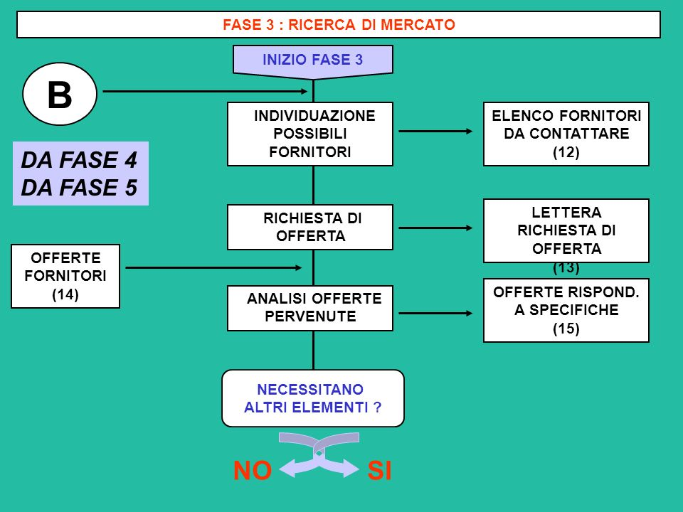B SI NO DA FASE 4 DA FASE 5 FASE 3 : RICERCA DI MERCATO