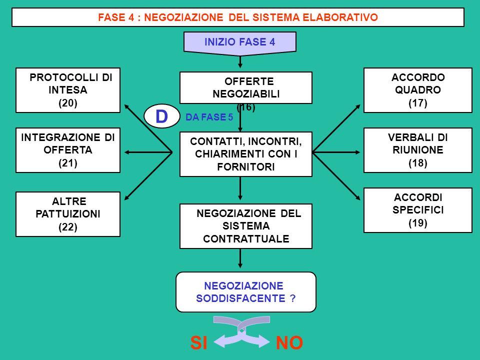 NO SI D FASE 4 : NEGOZIAZIONE DEL SISTEMA ELABORATIVO