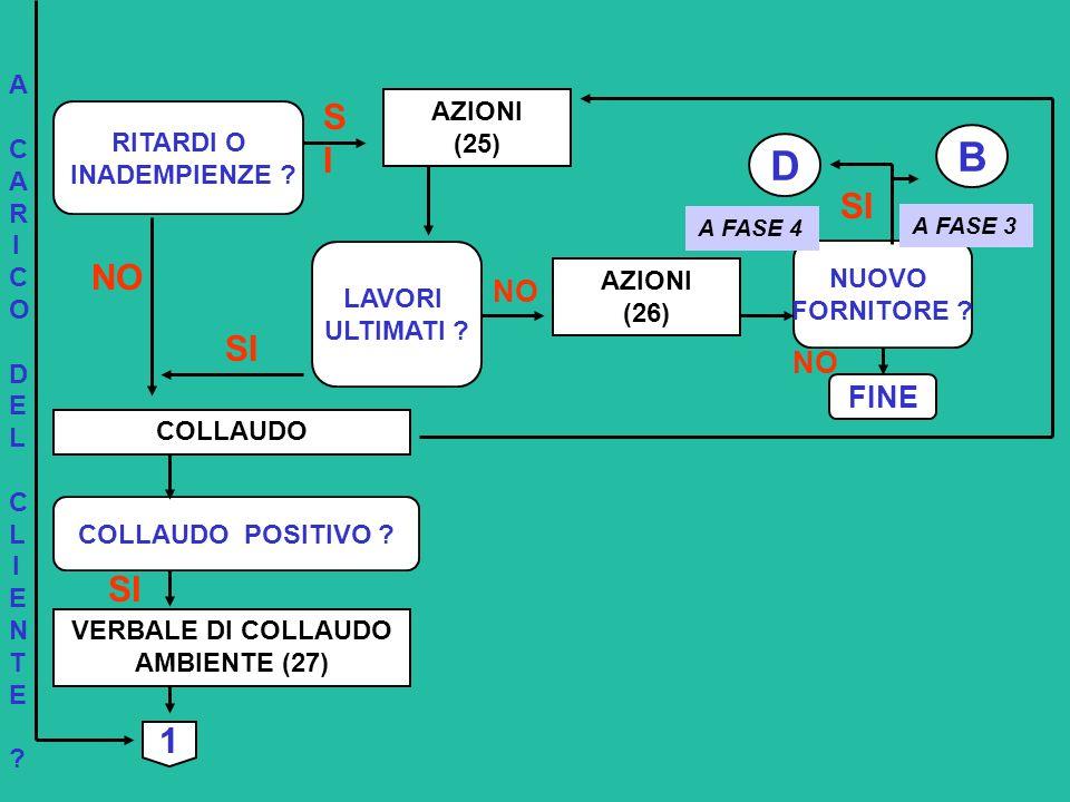 B D NO SI 1 FINE VERBALE DI COLLAUDO AMBIENTE (27) NUOVO FORNITORE