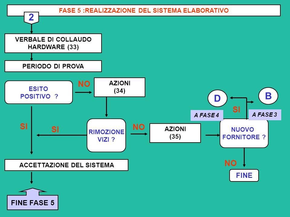 FASE 5 :REALIZZAZIONE DEL SISTEMA ELABORATIVO ACCETTAZIONE DEL SISTEMA