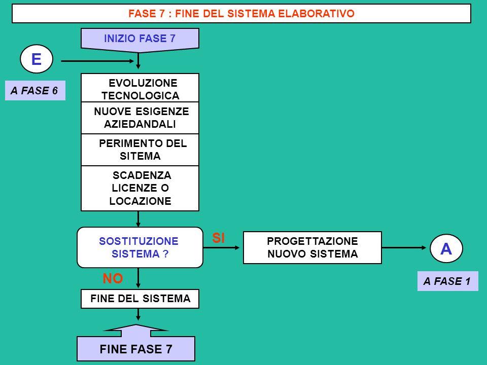 E A SI NO FINE FASE 7 FASE 7 : FINE DEL SISTEMA ELABORATIVO