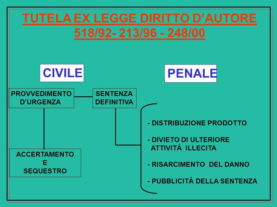 TUTELA EX LEGGE DIRITTO D'AUTORE