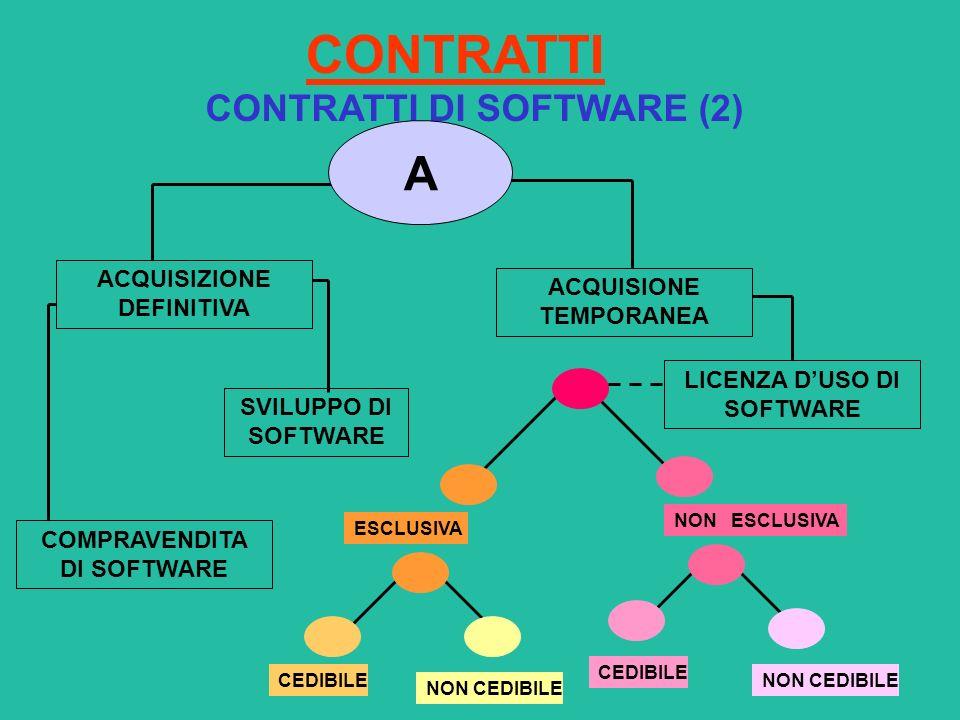 CONTRATTI A CONTRATTI DI SOFTWARE (2) ACQUISIZIONE DEFINITIVA