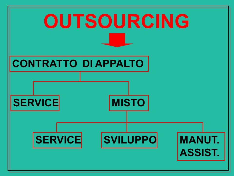 OUTSOURCING CONTRATTO DI APPALTO SERVICE MISTO SERVICE SVILUPPO MANUT.