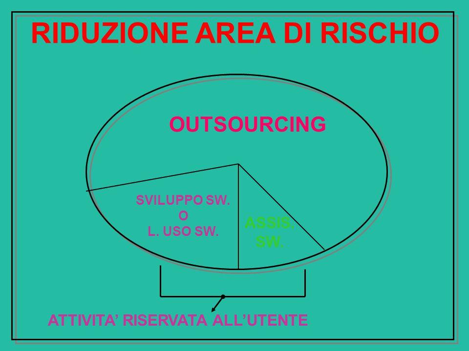 RIDUZIONE AREA DI RISCHIO
