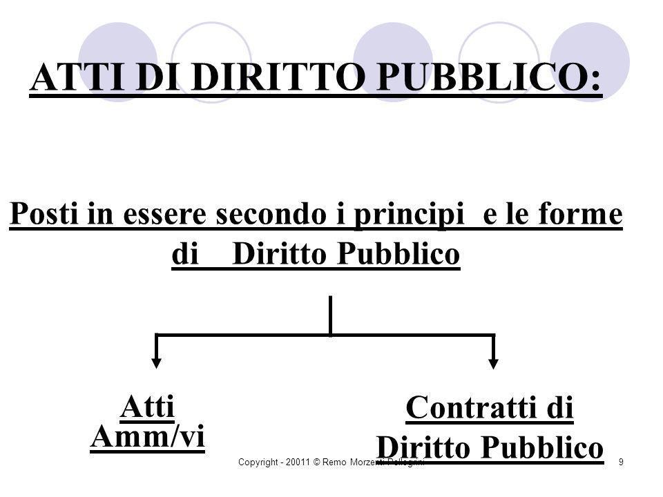 ATTI DI DIRITTO PUBBLICO: