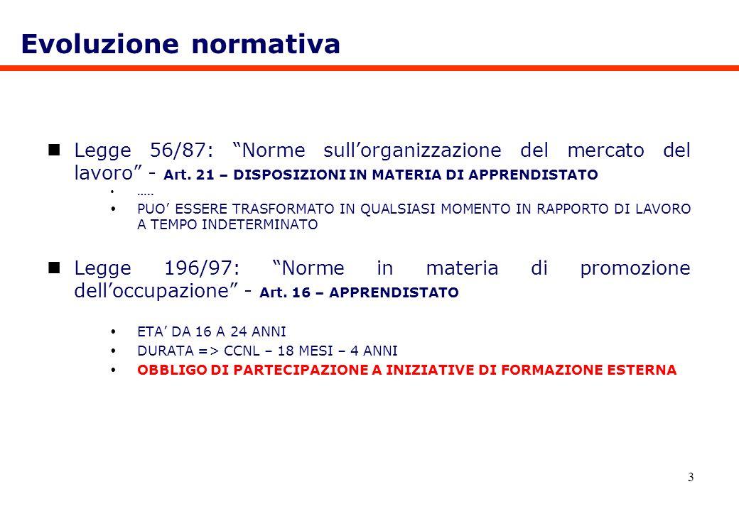 Evoluzione normativaLegge 56/87: Norme sull'organizzazione del mercato del lavoro - Art. 21 – DISPOSIZIONI IN MATERIA DI APPRENDISTATO.