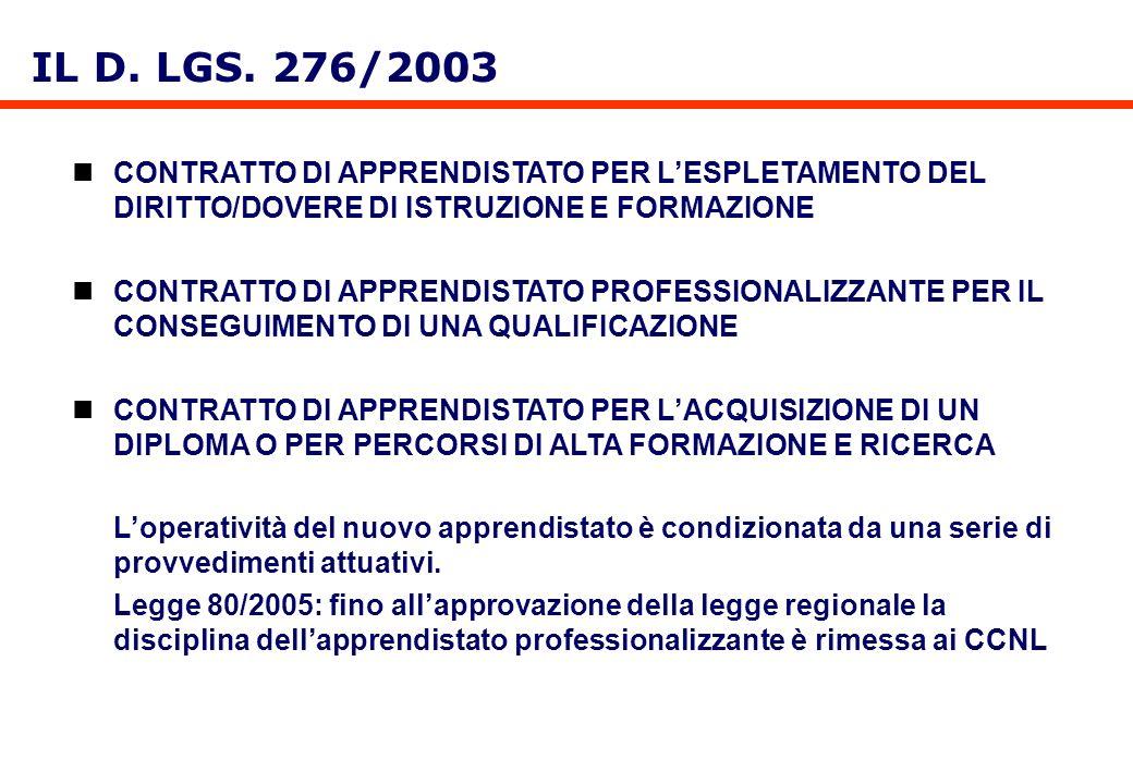IL D. LGS. 276/2003 CONTRATTO DI APPRENDISTATO PER L'ESPLETAMENTO DEL DIRITTO/DOVERE DI ISTRUZIONE E FORMAZIONE.