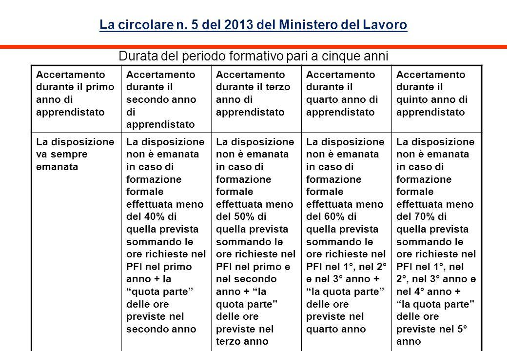 La circolare n. 5 del 2013 del Ministero del Lavoro Durata del periodo formativo pari a cinque anni
