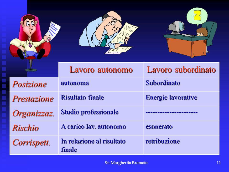 Lavoro autonomo Lavoro subordinato Posizione Prestazione Organizzaz.