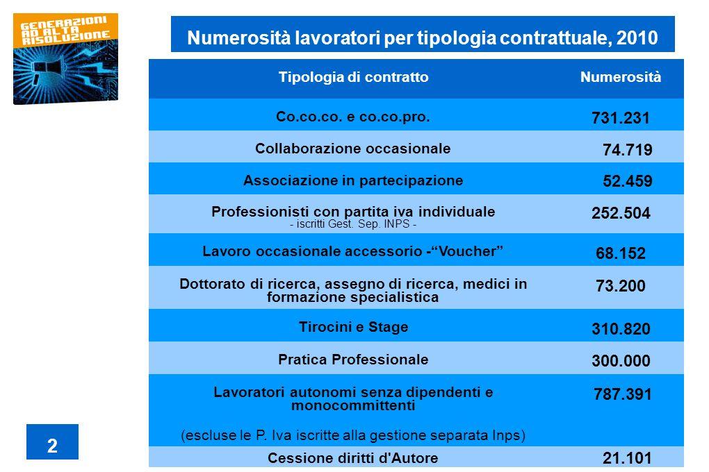 Numerosità lavoratori per tipologia contrattuale, 2010 2