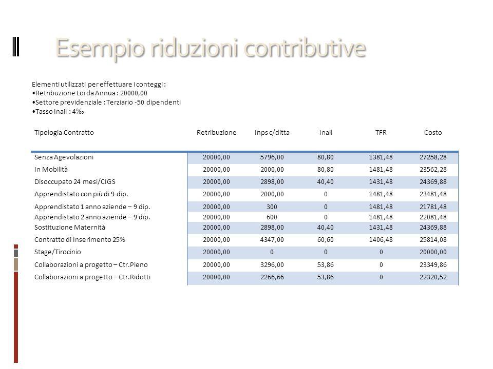Esempio riduzioni contributive