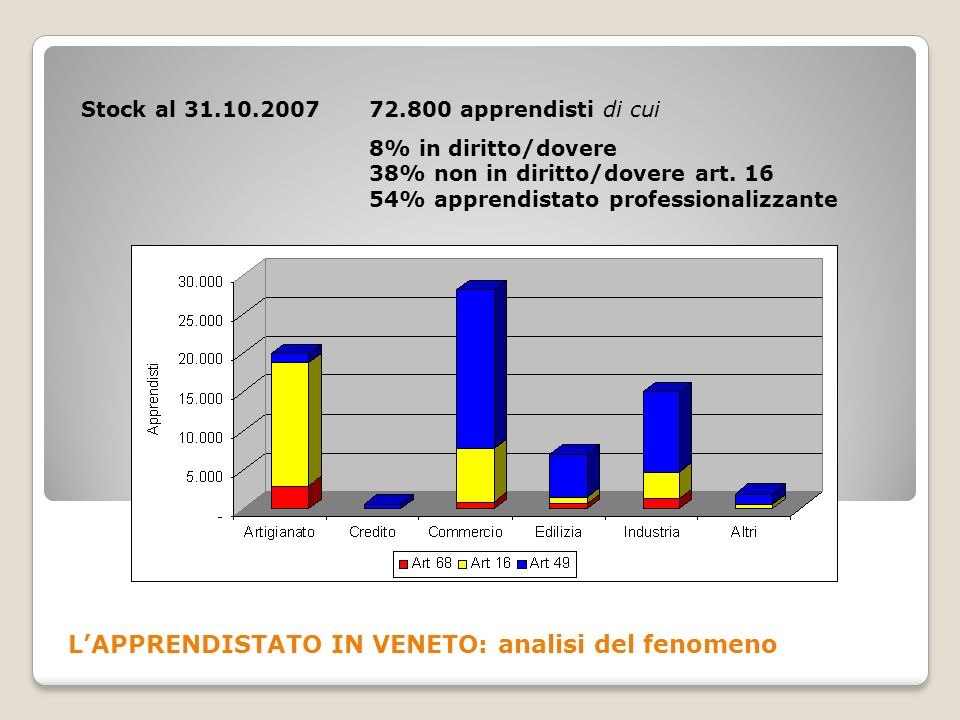 L'APPRENDISTATO IN VENETO: analisi del fenomeno