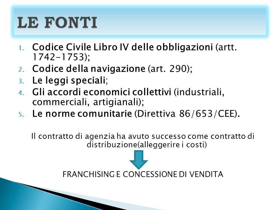 FRANCHISING E CONCESSIONE DI VENDITA