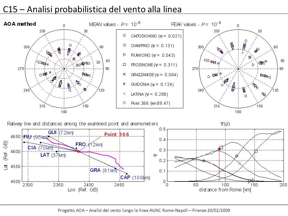 C15 – Analisi probabilistica del vento alla linea