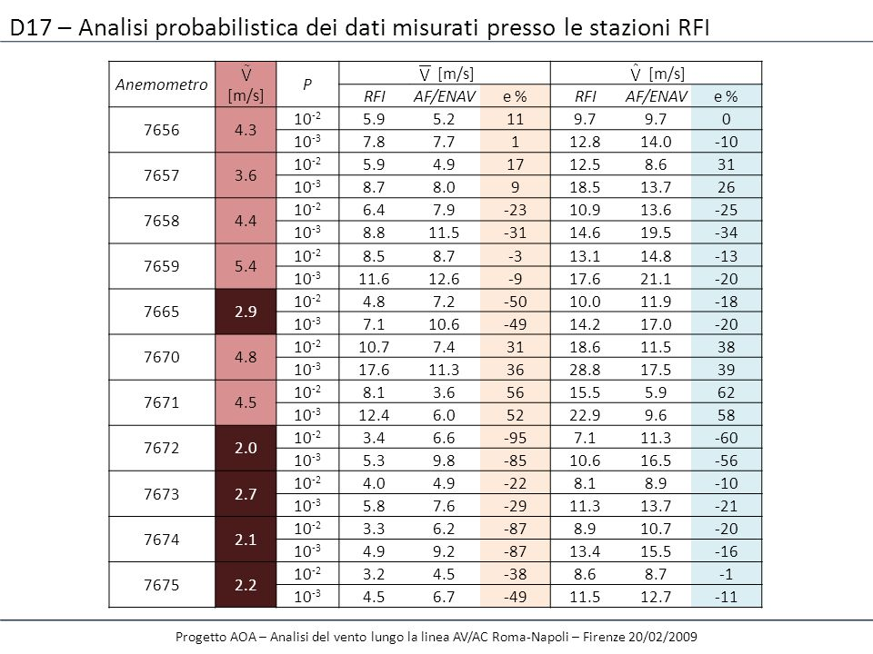 D17 – Analisi probabilistica dei dati misurati presso le stazioni RFI