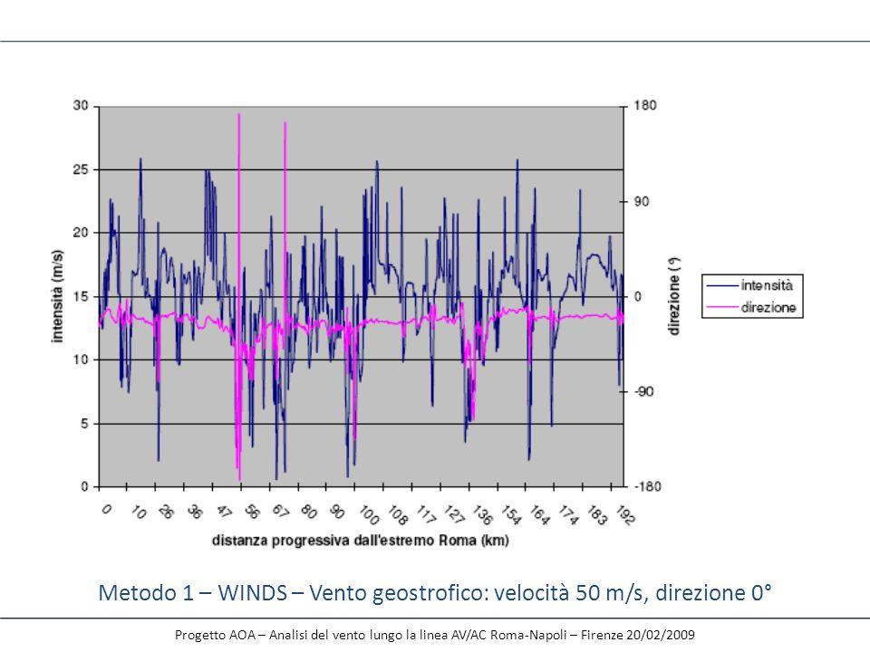 Metodo 1 – WINDS – Vento geostrofico: velocità 50 m/s, direzione 0°