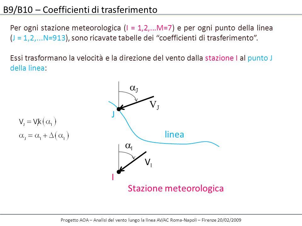 B9/B10 – Coefficienti di trasferimento