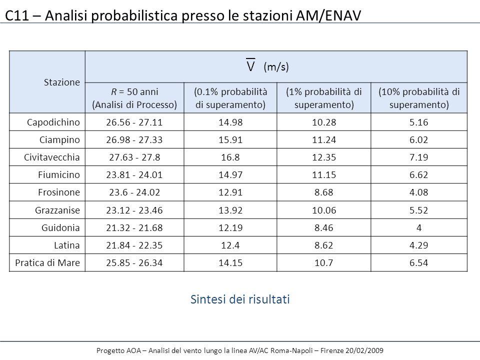 C11 – Analisi probabilistica presso le stazioni AM/ENAV
