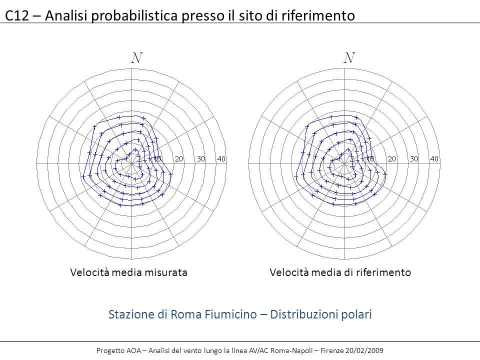 Stazione di Roma Fiumicino – Distribuzioni polari