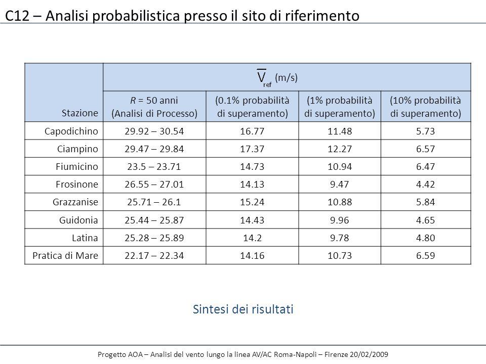 C12 – Analisi probabilistica presso il sito di riferimento