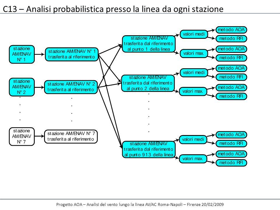 C13 – Analisi probabilistica presso la linea da ogni stazione
