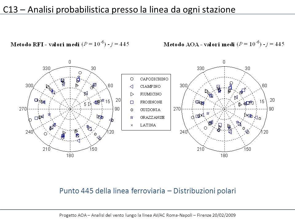 Punto 445 della linea ferroviaria – Distribuzioni polari