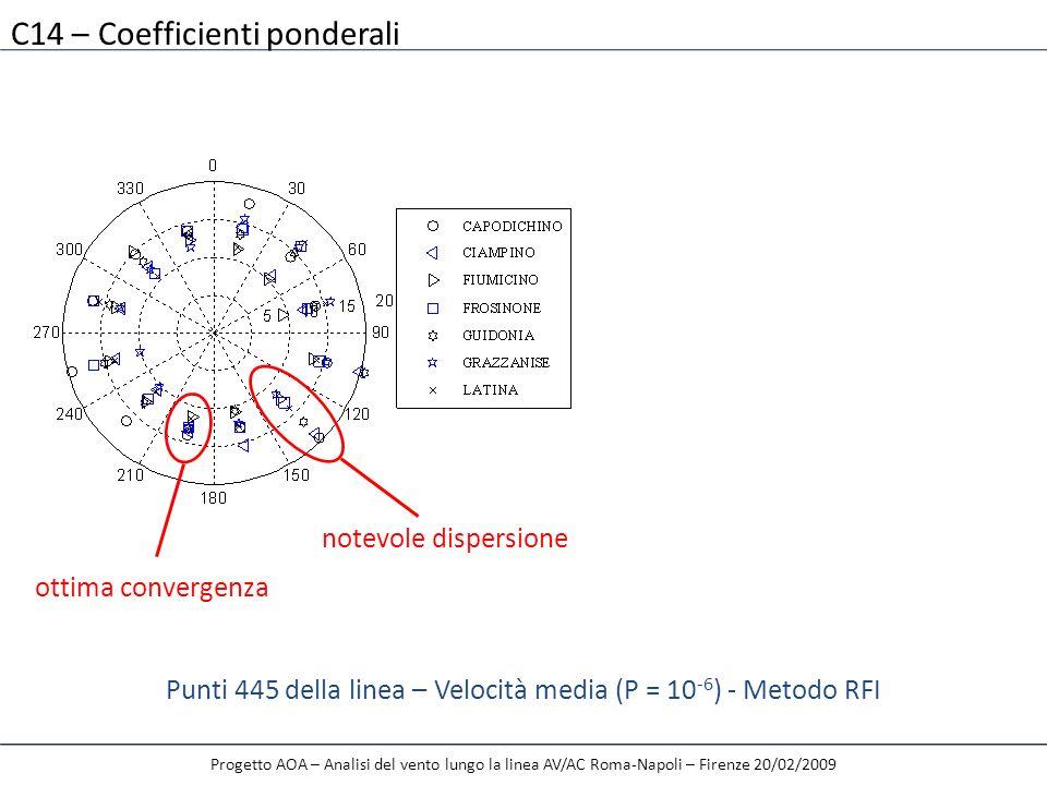 Punti 445 della linea – Velocità media (P = 10-6) - Metodo RFI
