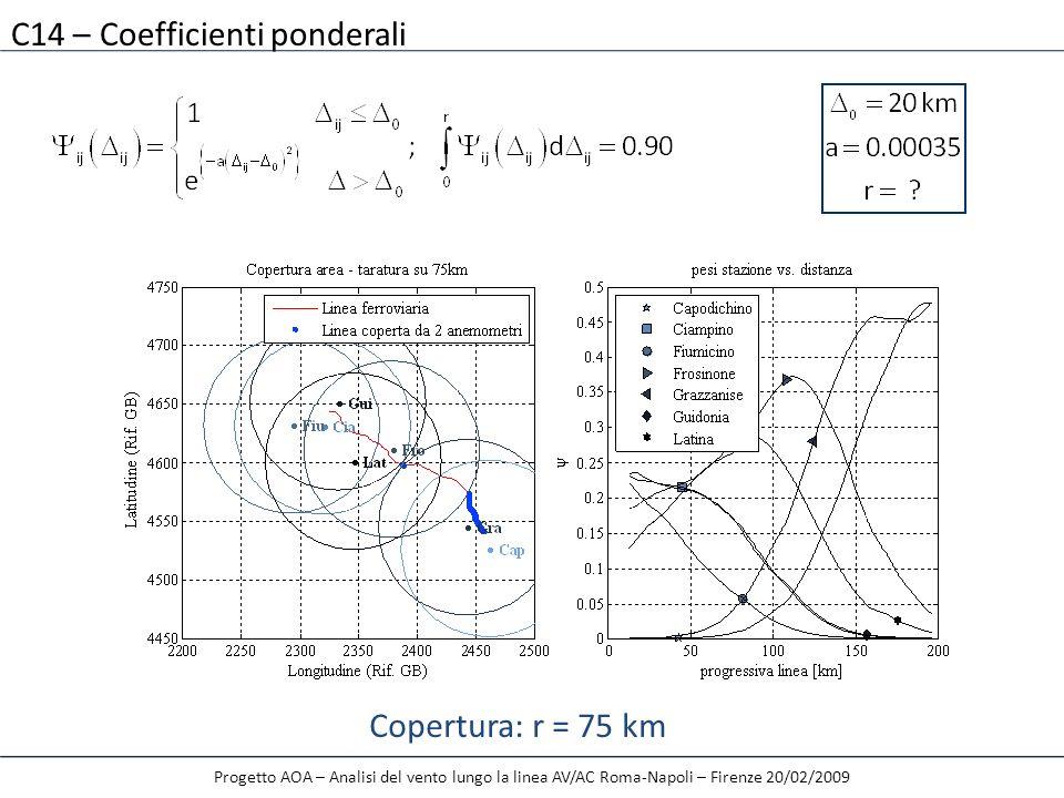C14 – Coefficienti ponderali