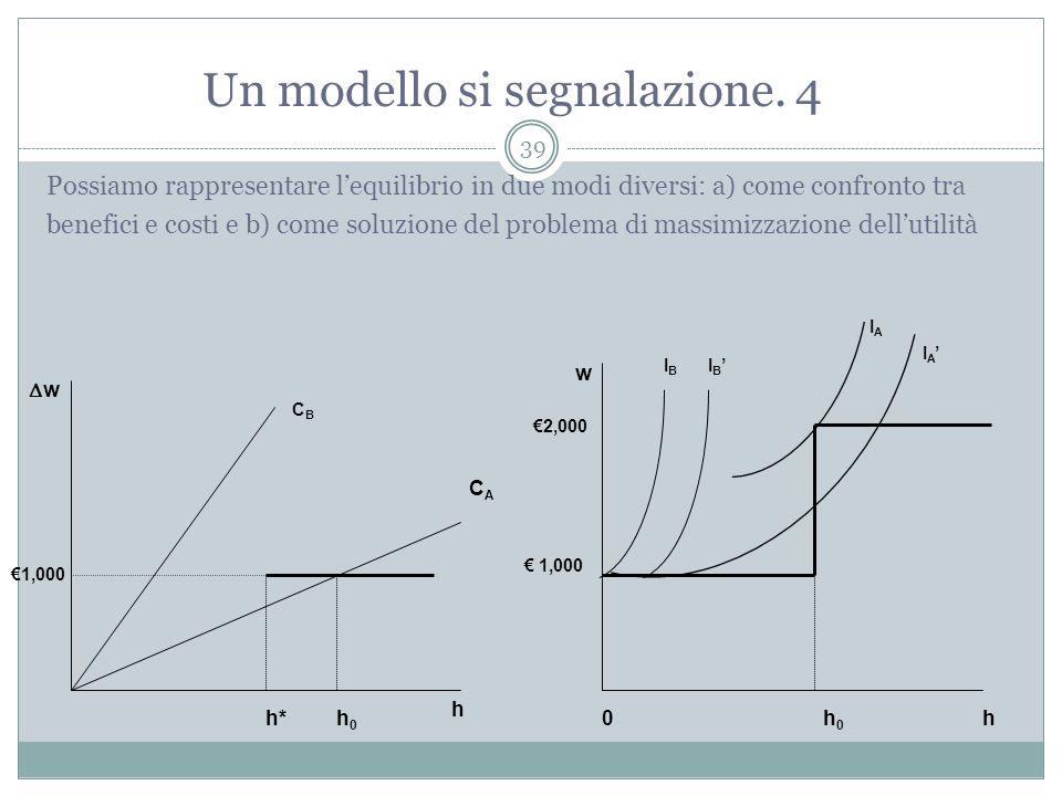 Un modello si segnalazione. 4