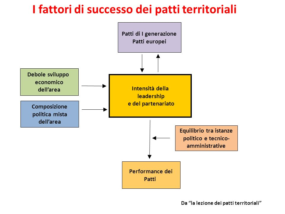 I fattori di successo dei patti territoriali