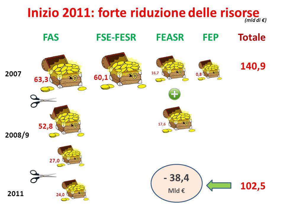 Inizio 2011: forte riduzione delle risorse