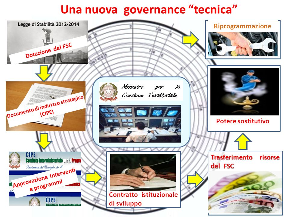 Una nuova governance tecnica