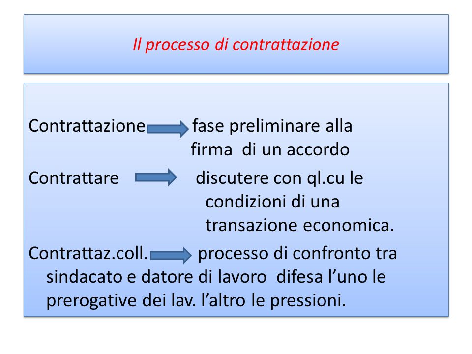 Il processo di contrattazione