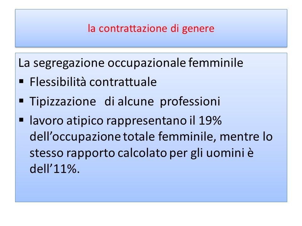 la contrattazione di genere