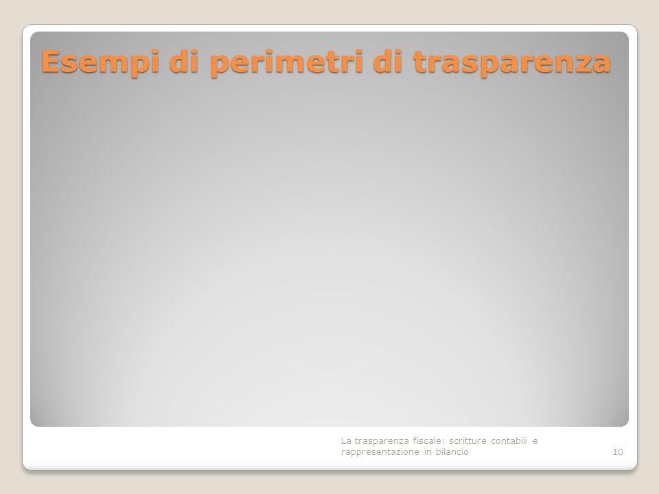 Esempi di perimetri di trasparenza