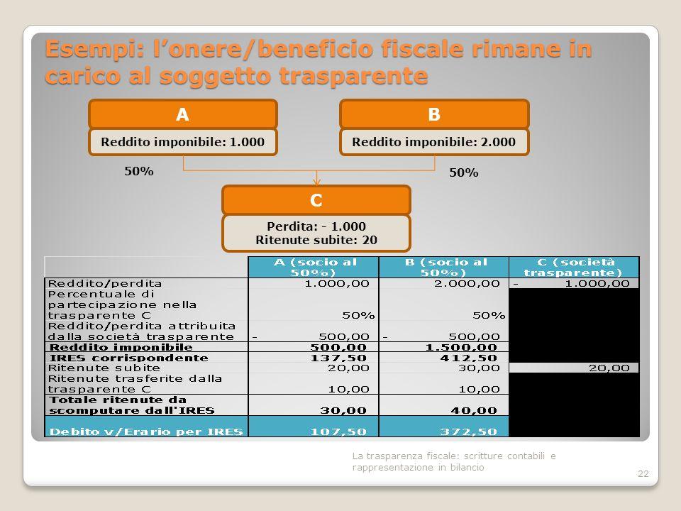 Esempi: l'onere/beneficio fiscale rimane in carico al soggetto trasparente
