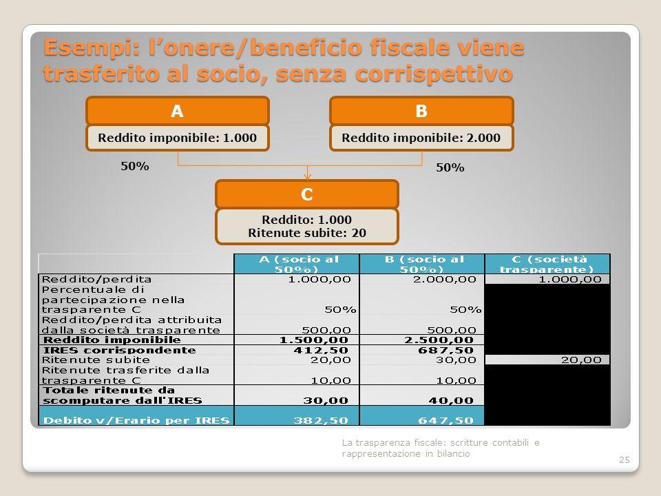 Esempi: l'onere/beneficio fiscale viene trasferito al socio, senza corrispettivo