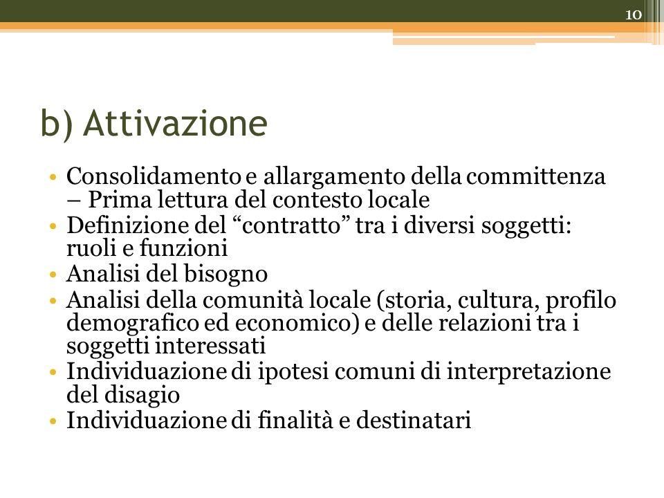 b) Attivazione Consolidamento e allargamento della committenza – Prima lettura del contesto locale.