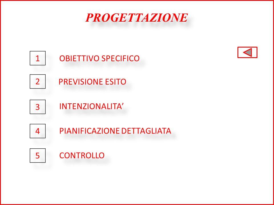 PROGETTAZIONE 1 OBIETTIVO SPECIFICO 2 PREVISIONE ESITO 3