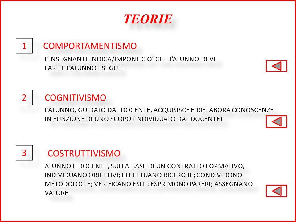 TEORIE 1 COMPORTAMENTISMO 2 COGNITIVISMO 3 COSTRUTTIVISMO