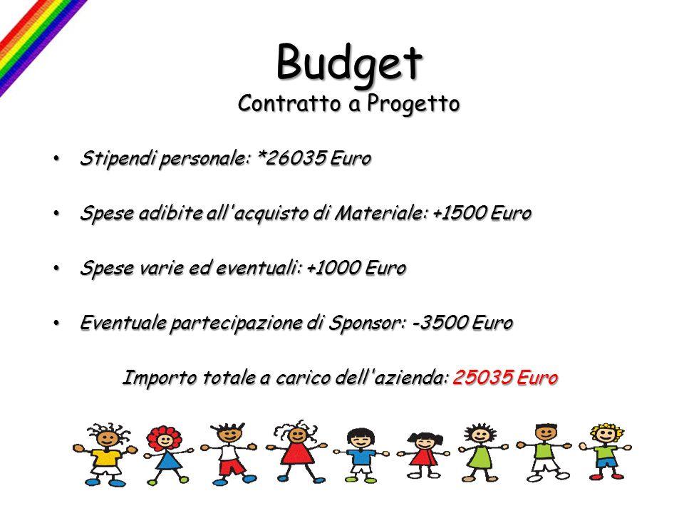 Budget Contratto a Progetto