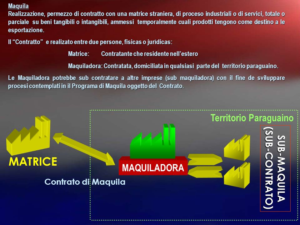 MATRICE Territorio Paraguaino SUB-MAQUILA (SUB-CONTRATO) MAQUILADORA