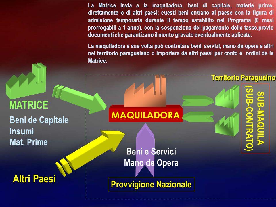 MATRICE Altri Paesi (SUB-CONTRATO) SUB-MAQUILA MAQUILADORA