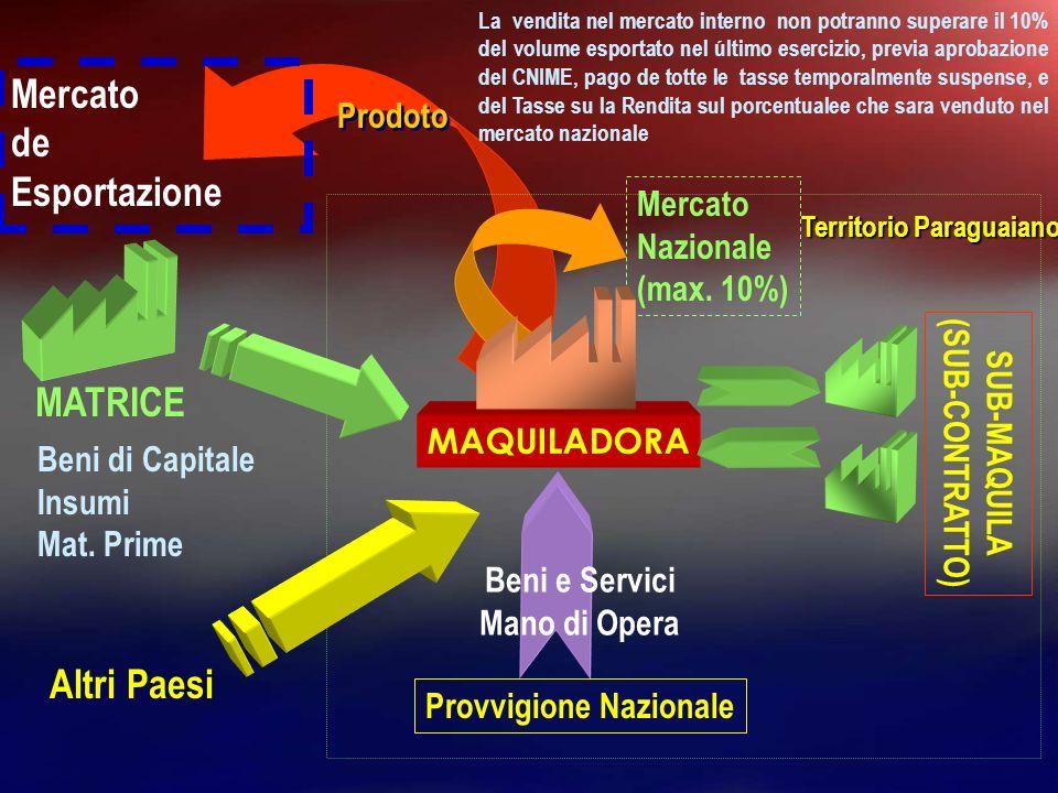 Mercato de Esportazione MATRICE Altri Paesi Prodoto Mercato Nazionale